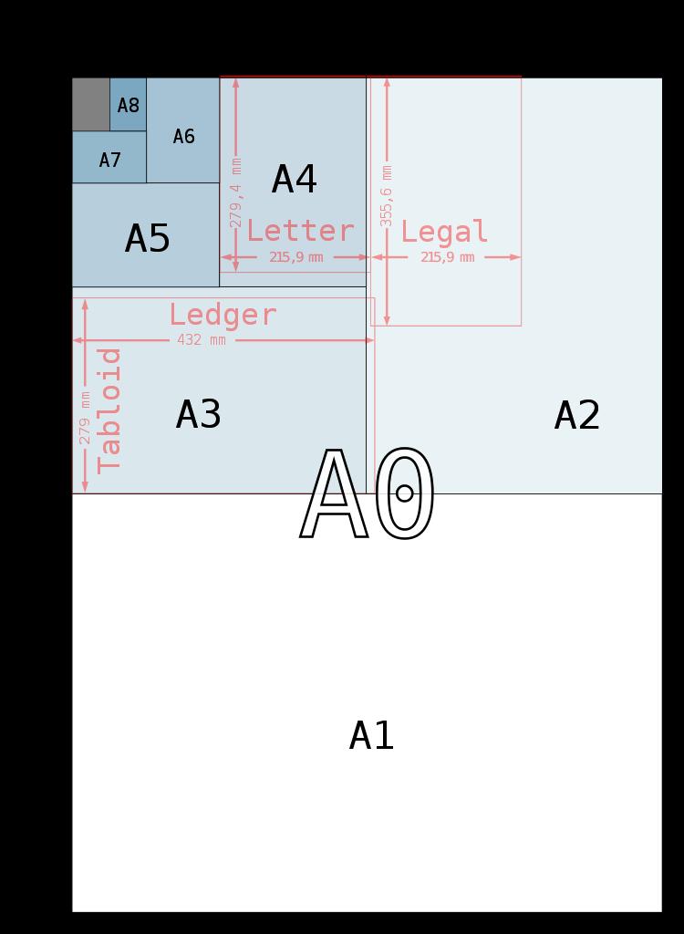 A (DIN) papierformaten schema