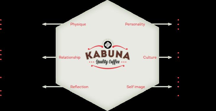 Kabuna Brand Identity Prism - Rene Verkaart